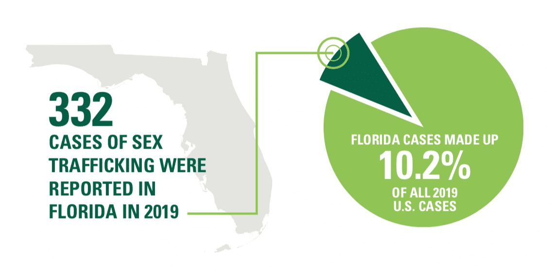 332 cases of sex trafficking were reported in Florida in 2019. Florida cases made up 10.2% of all 2019 U.S. cases.