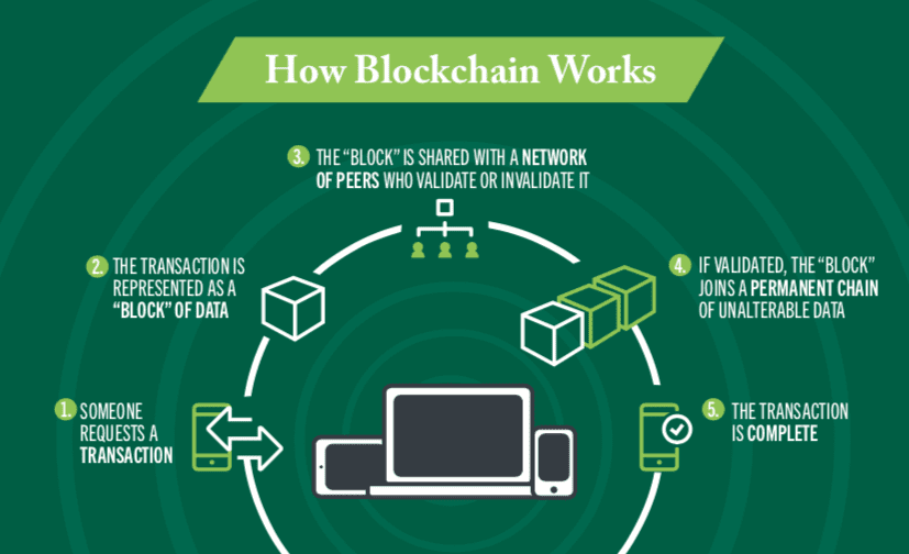 "How blockchain works: 1 someone requests a transaction, 2 the transaction is represented as a ""block"" of data, 3 the ""block"" is share with a network of peers who validate or invalidate it, 4 if validated the ""block"" joins a permanent chain of unalterable data, 5 the transaction is complete."