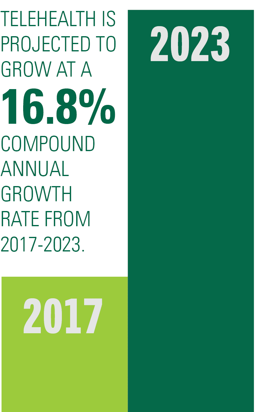 telehealth is projected to grow at a 16.8 percent compound annual growth rate from 2017-2023